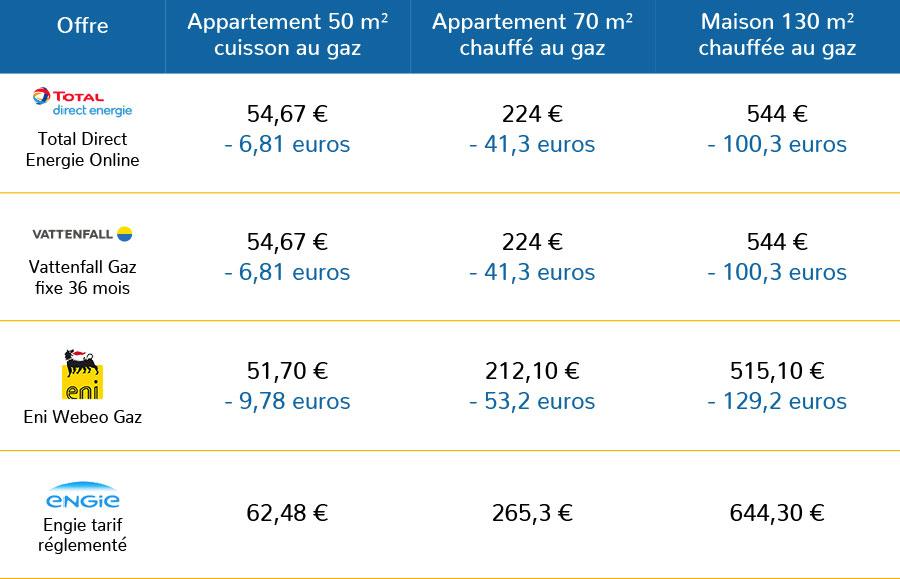 économies sur le prix du kWh HT en choisissant le fournisseur de gaz le moins cher