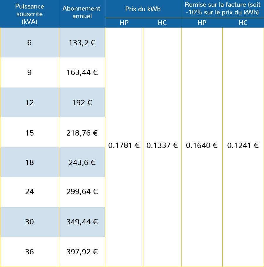Tarifs offre Leclerc Energie - Option remise HP HC