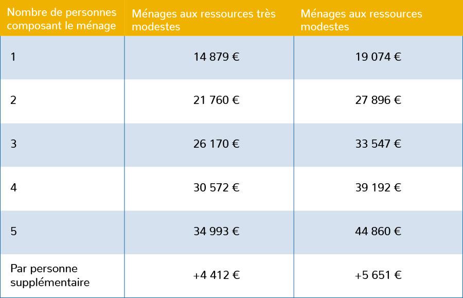 MaPrimeRénov : plafonds de ressources autres régions