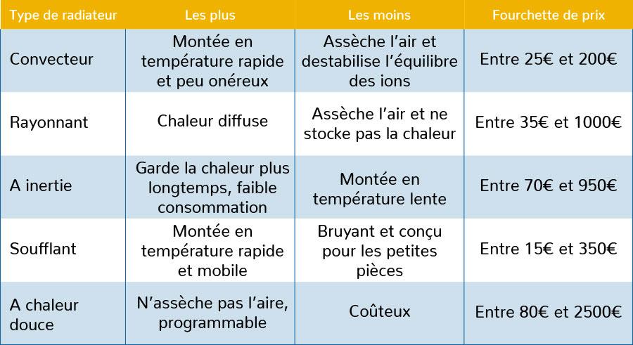 COMPARATEUR DE RADIATEUR ÉLECTRIQUE